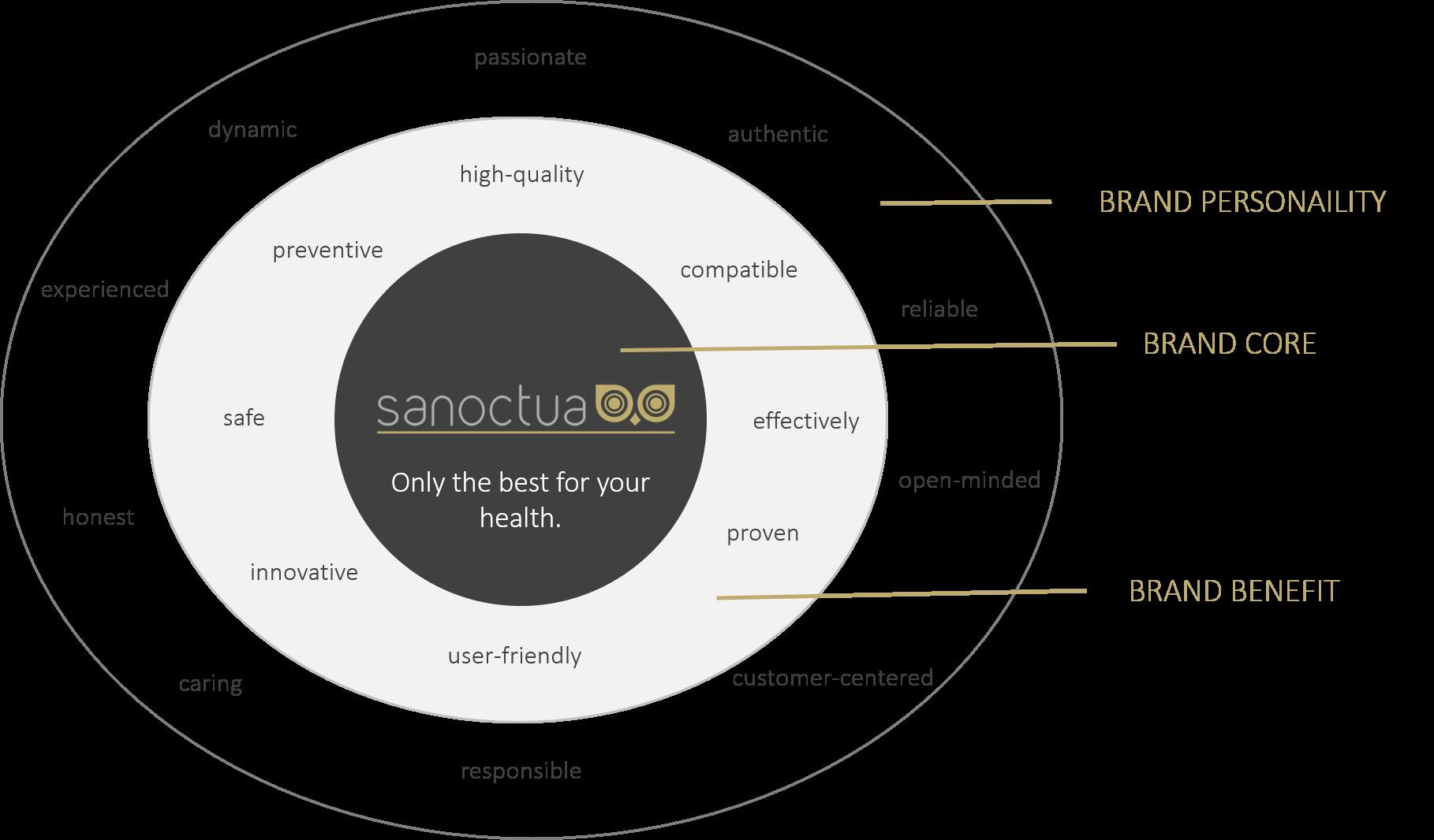 sanoctua logo